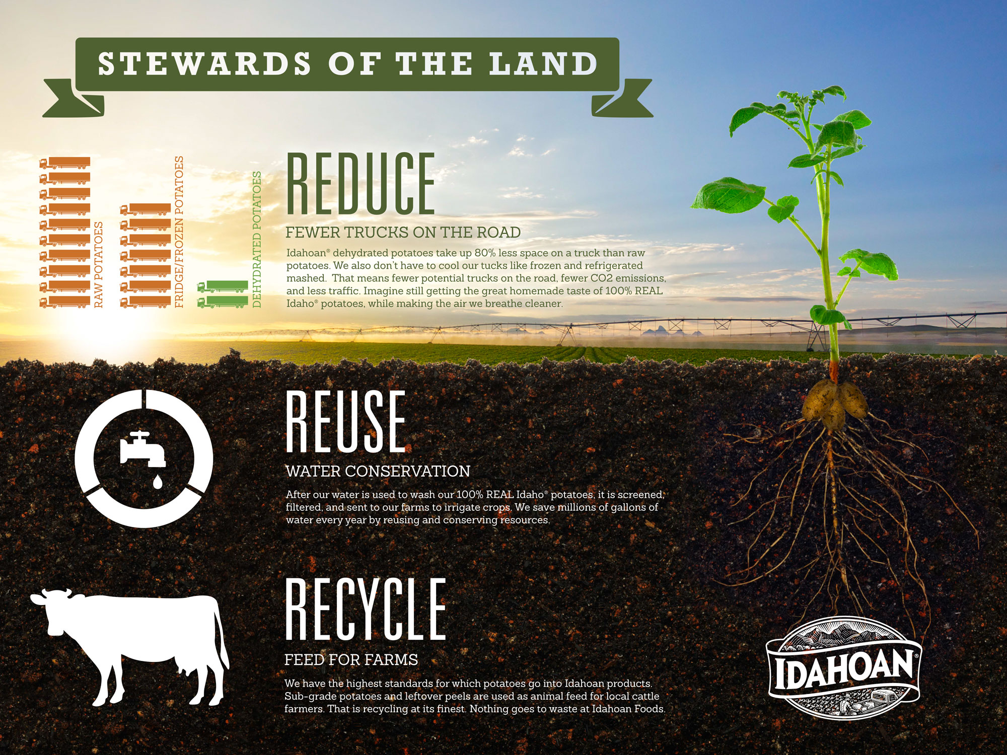 This image shows Idahoan's dedication to sustainability—to being Stewards of the Land. From Reducing with fewer trucks on the road, to Reusing water, and Recycling feed for farms, Idahoan is committed to the future.